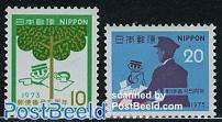 Postal codes 2v